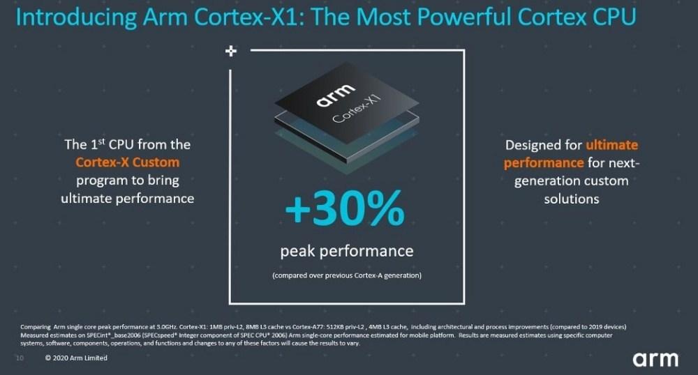 CXC blog image1.JPG 1040x0 1 Arm揭曉新款Cortex A78 CPU,以及彈性更高的Cortex X客製設計方案