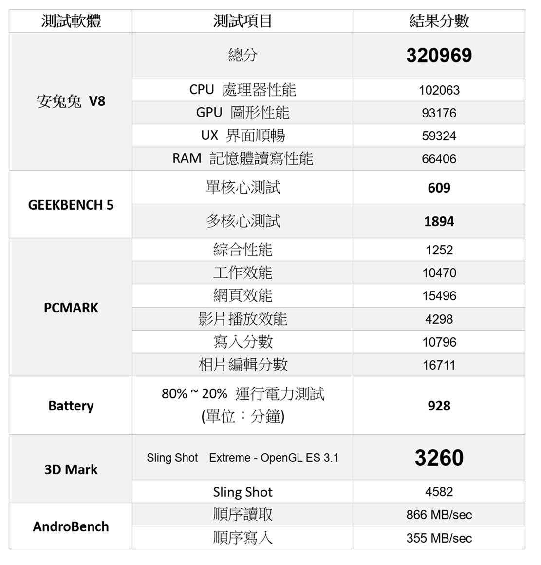 首款国产 5G 手机 HTC U20 5G 开箱实测 (1) 性能测试 / 游戏实测 / 电力续航 / 相机实拍分享 @3C 达人廖阿辉