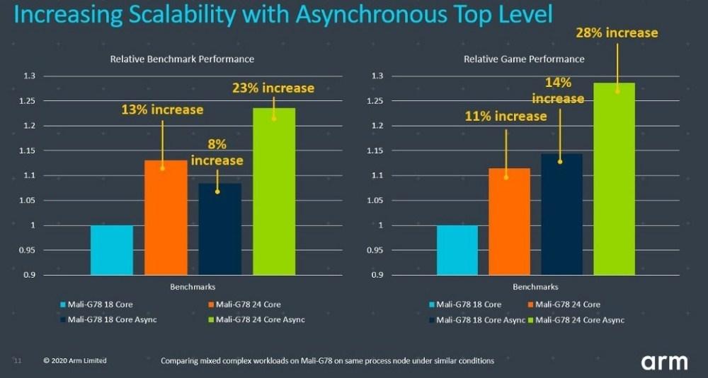 3 5 用於新款旗艦處理器,Arm揭曉全新Mali G78 GPU設計