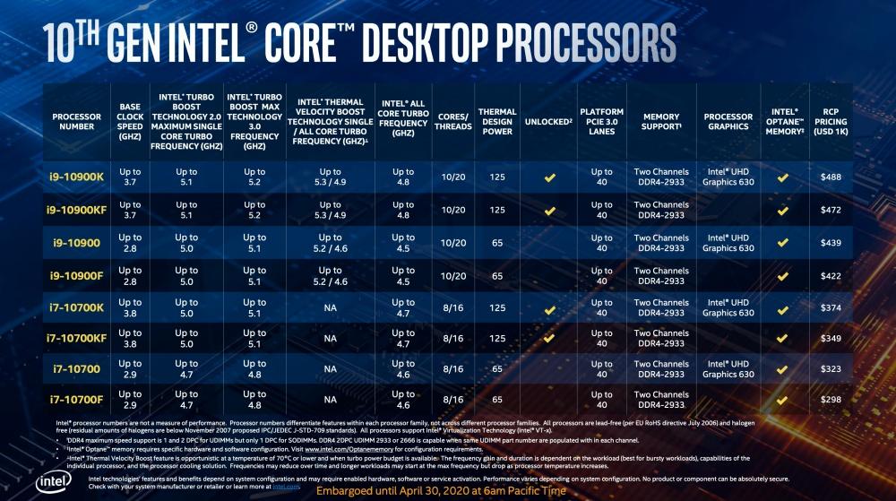 截圖 2020 04 30 下午1.38.12 Intel更新第10代Core i S系列桌機處理器,加入全新超頻設計對應更高核心時脈運作需求