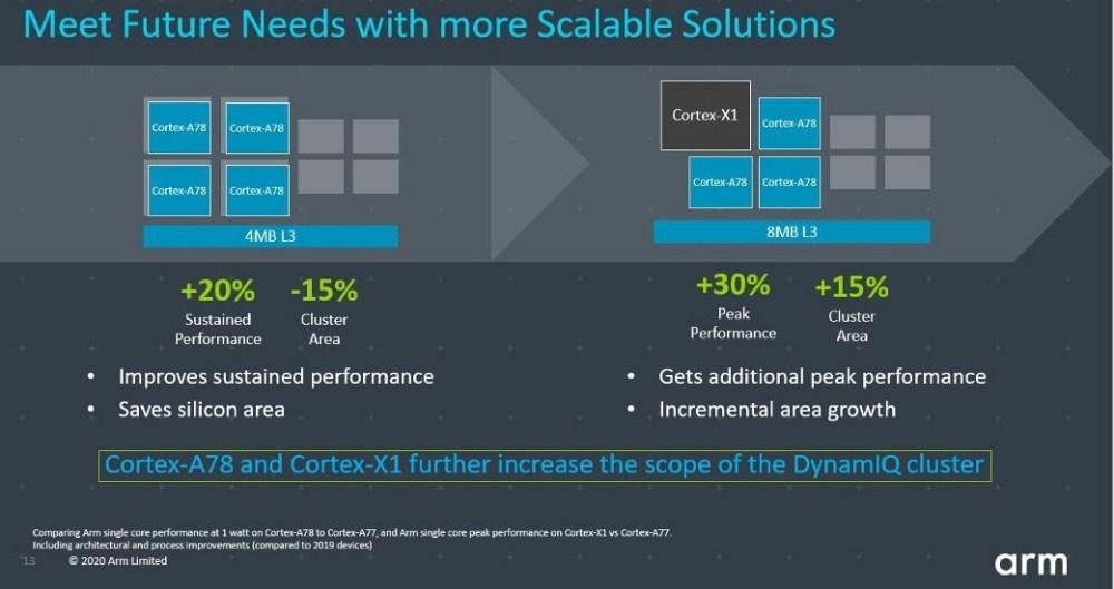 CXC blog image3.JPG 1040x0 1 Arm揭曉新款Cortex A78 CPU,以及彈性更高的Cortex X客製設計方案