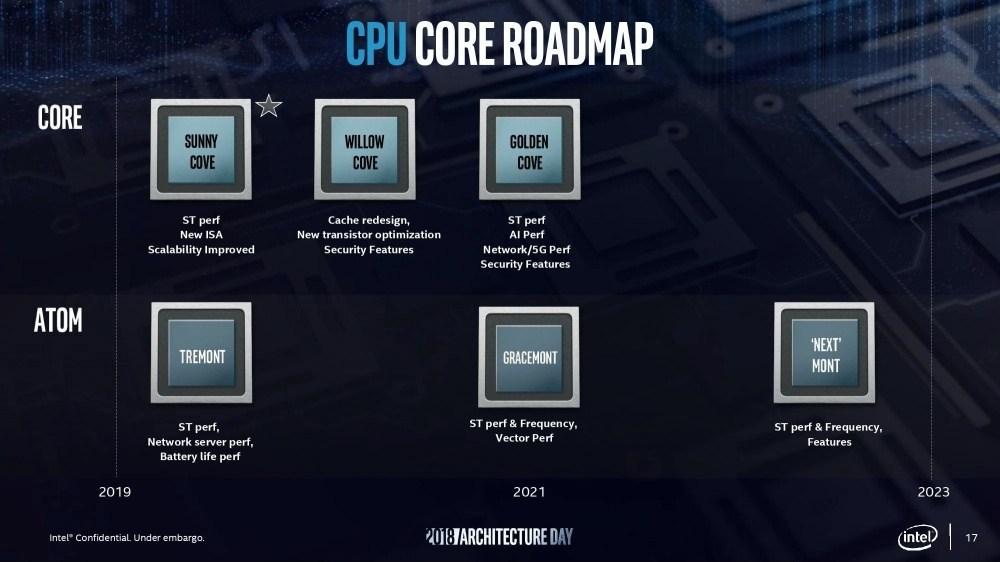 28e4c3cc037fb4f Intel預告將推出Tiger Lake處理器,而接下來的7nm製程產品有更大效能提昇