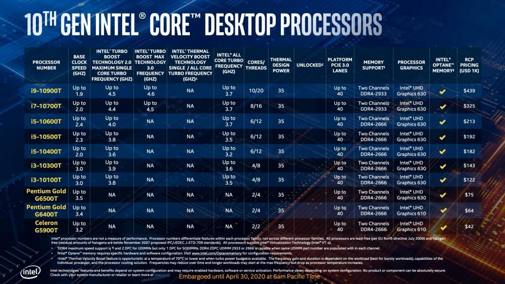 截圖 2020 04 30 下午1.38.43 Intel更新第10代Core i S系列桌機處理器,加入全新超頻設計對應更高核心時脈運作需求
