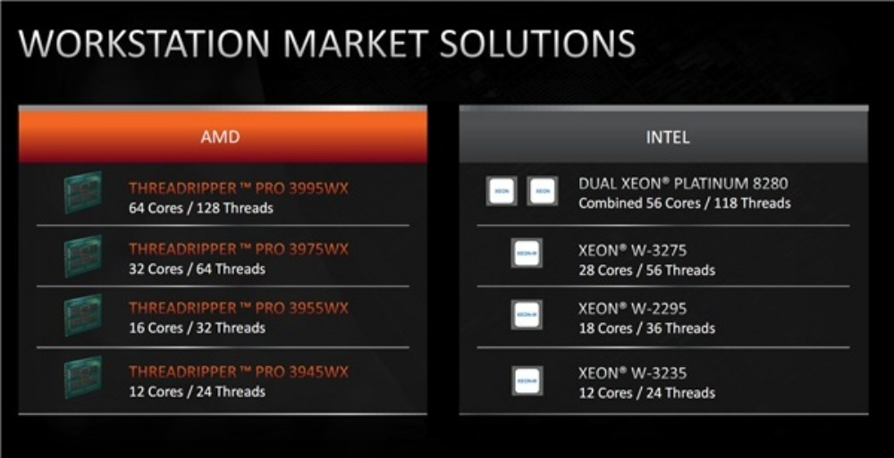 66372 20200715082250516 1266719339 AMD揭曉全新Ryzen ThreadRipper PRO系列處理器,強調核心多更多
