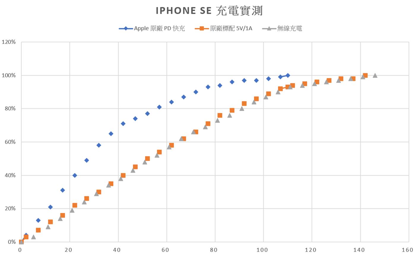 iPhone SE 2 充電實測 – 標配 / 快充 / 無線充電 @3C 達人廖阿輝