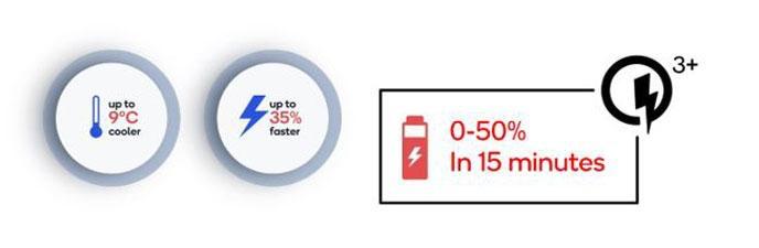 image 2 688 0 Qualcomm揭曉Quick Charge 3+設計方案,加速電池快充技術普及化