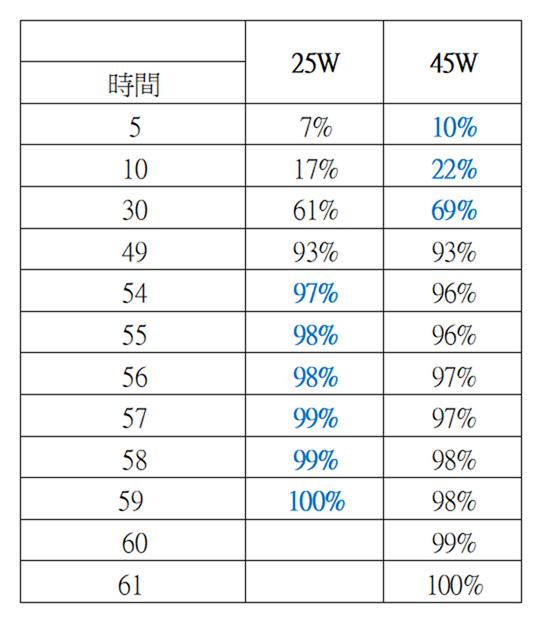 三星 S20 Ultra 是否值得购买 45W 快充买?实测竟然比 25W 内附还慢!?! @3C 达人廖阿辉