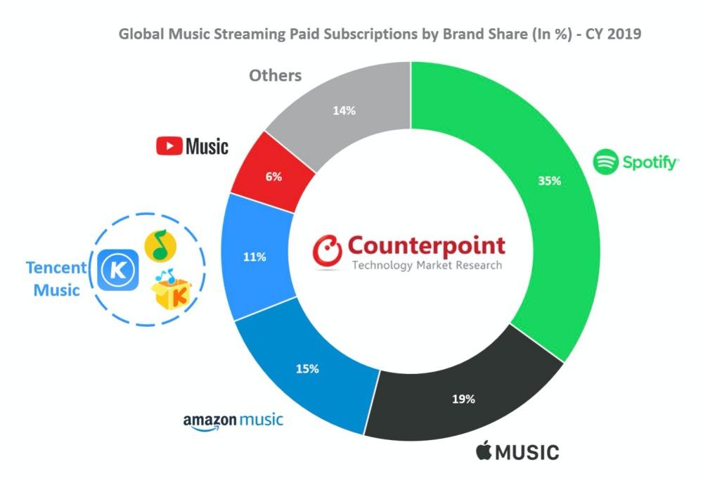 mashdigi capture 2020 04 06 下午9.26.02 Apple Music在內業者加持,串流音樂服務用戶人數大幅成長
