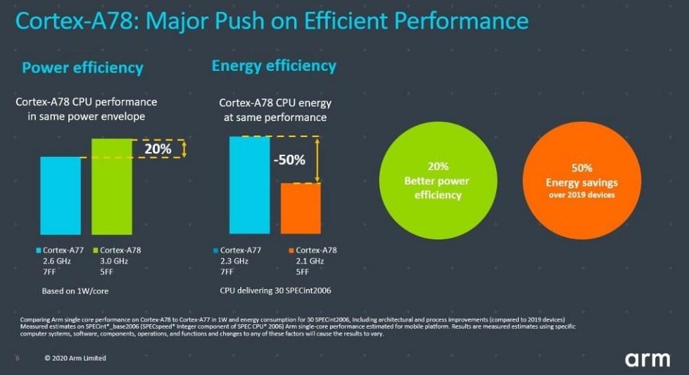 A78 blog image2.JPG 1040x0 1 Arm揭曉新款Cortex A78 CPU,以及彈性更高的Cortex X客製設計方案