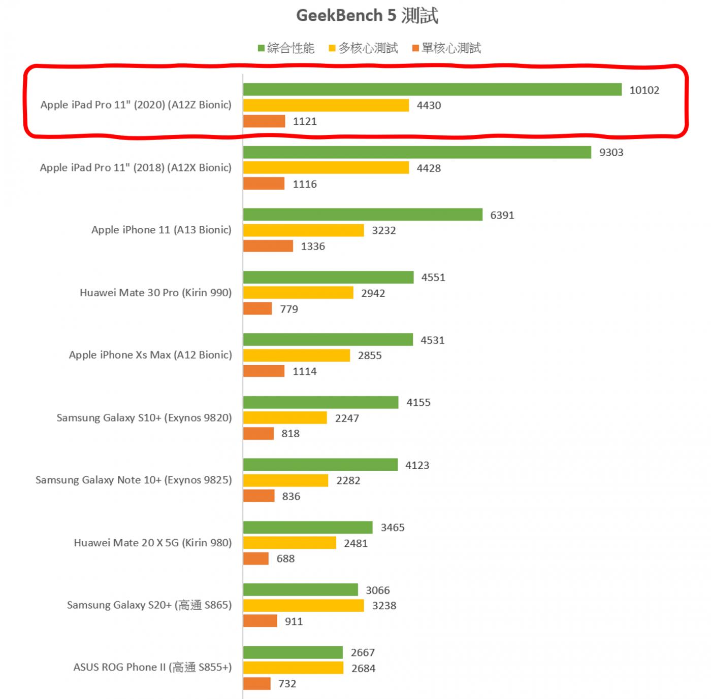 兔兔 77 萬 + 120 fps 穩定吃雞性能電力怪獸?!iPad Pro 11″ (2020) 性能測試 / 電力實測 / 遊戲測試 @3C 達人廖阿輝
