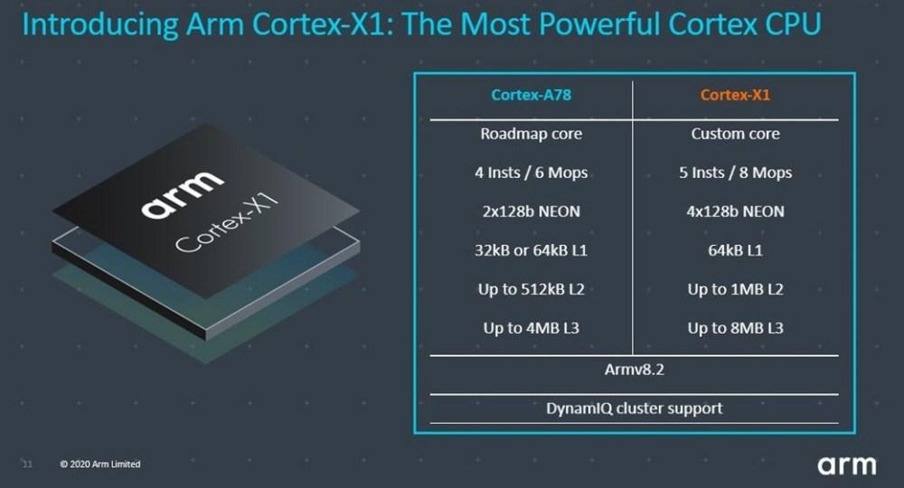 CXC blog image4.jpg 1040x0 1 Arm揭曉新款Cortex A78 CPU,以及彈性更高的Cortex X客製設計方案