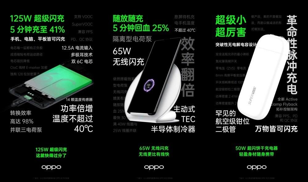 21e1480a83395e3 side OPPO揭曉125W有線閃充、65W無線閃充,以及體積更小的閃充充電器設計