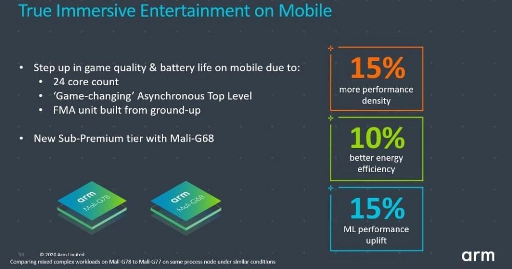 6 1 用於新款旗艦處理器,Arm揭曉全新Mali G78 GPU設計