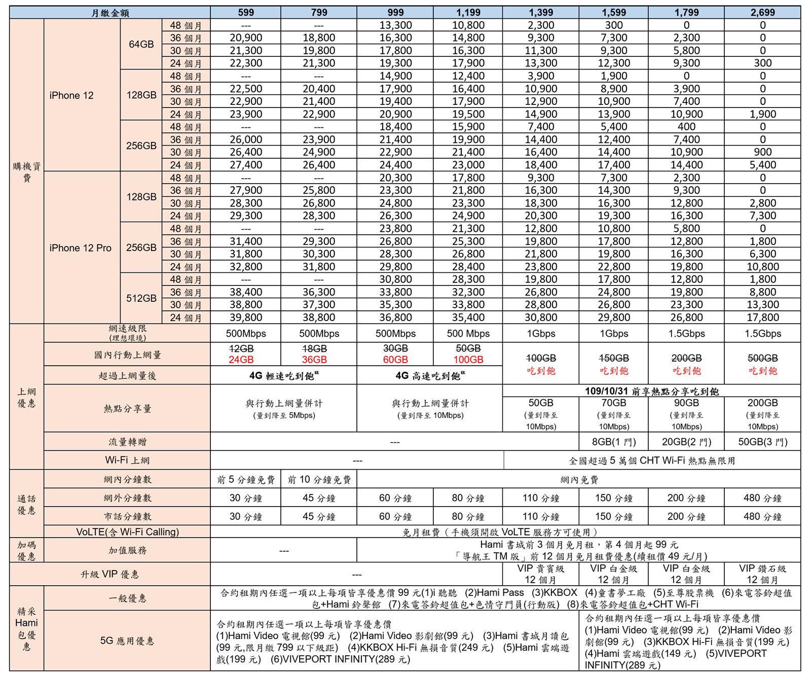 綁約還是空機買蘋果? iPhone 12 / 12 Pro 電信資費全彙整 (中華/遠傳/台哥大/台灣之星) 試算分析! @3C 達人廖阿輝