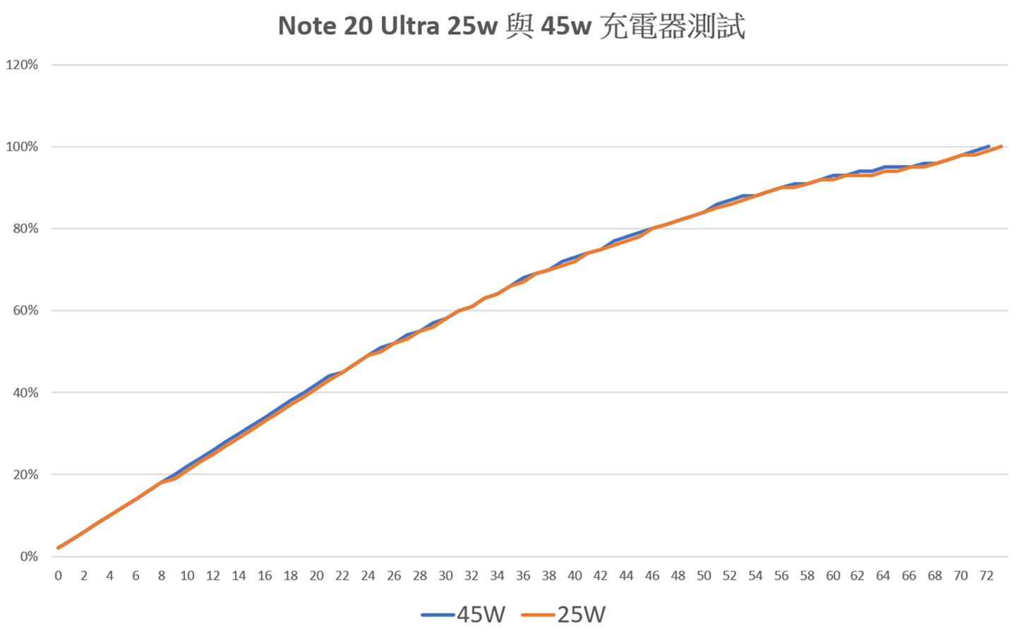 [实测] Note 20 Ultra 到底支不支持 45W 充电?实际试试看 @3C 达人廖阿辉
