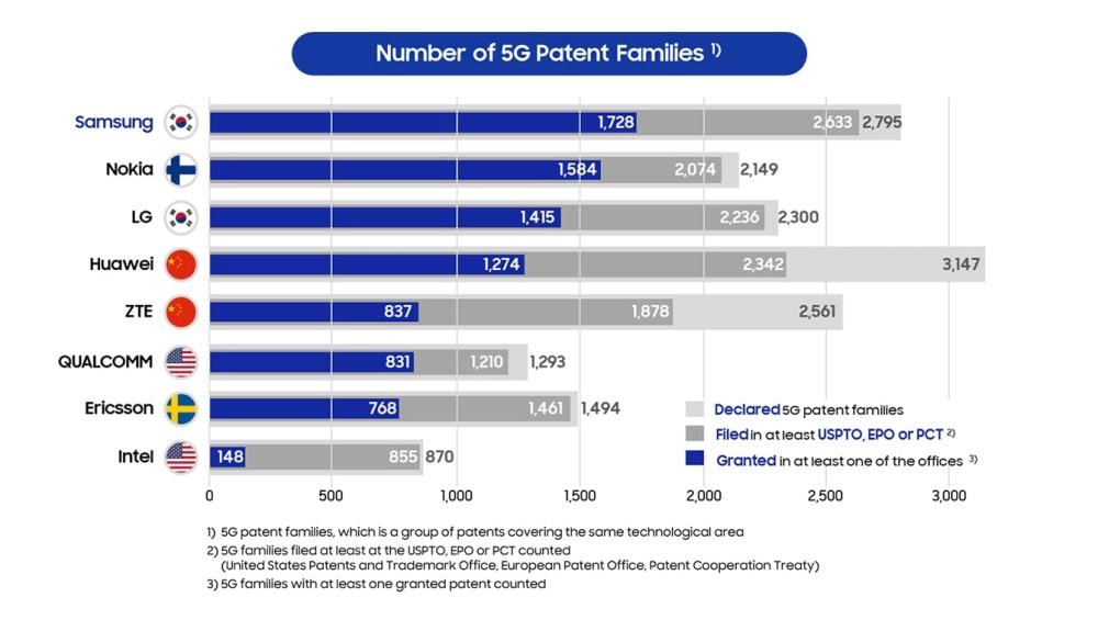 detail samsung announced as leader in patents granted for 5g by iplytics 2.jpg 數據統計顯示三星在5G網路技術專利被認可數量較高