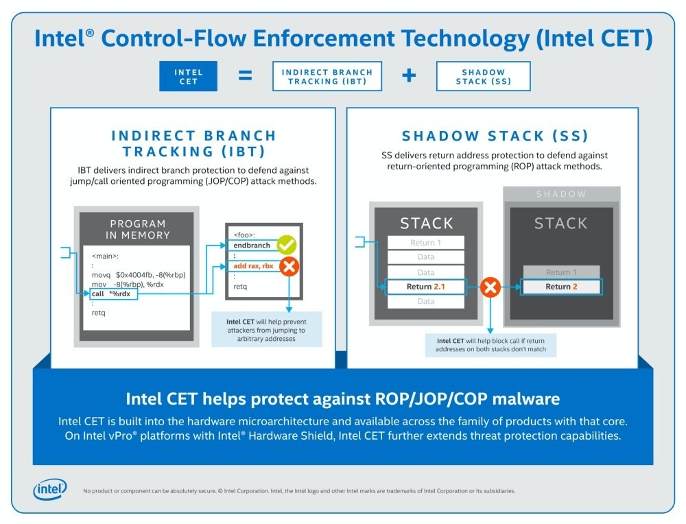 Intel CET scaled 1 Intel在Tiger Lake處理器強化惡意攻擊防護能力