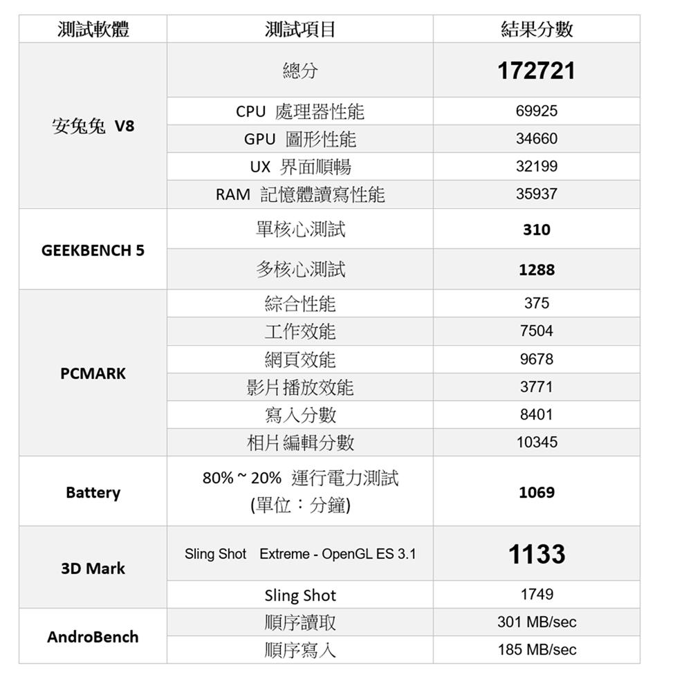 電力表現實在優秀!看看 HTC 中階新機 Desire 20 Pro 性能測試 / 電力續航 / 遊戲實測 @3C 達人廖阿輝