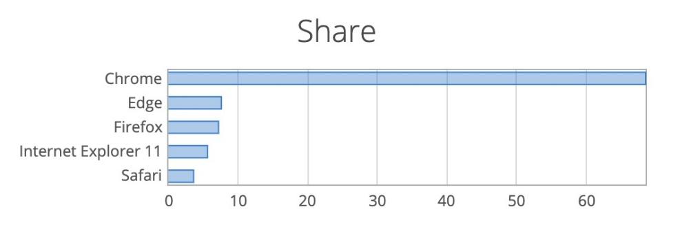 mashdigi capture 2020 04 06 下午6.20.47 換上Chromium架構的Microsoft Edge,桌機版使用市佔比例已經位居第二
