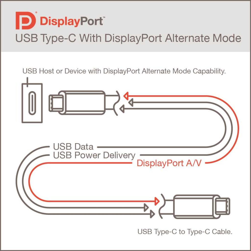 VESA DP Alt Mode Photo 1 1024x1024 VESA提出新版DisplayPort Alt Mode 2.0設計規範,相容USB 4.0