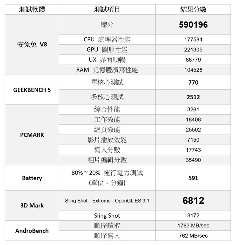 S865 + 5G 高性价比旗舰机 realme X50 Pro 性能测试 / 电力续航 / 相机实拍分享 @3C 达人廖阿辉