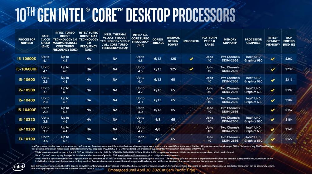 截圖 2020 04 30 下午1.38.21 Intel更新第10代Core i S系列桌機處理器,加入全新超頻設計對應更高核心時脈運作需求